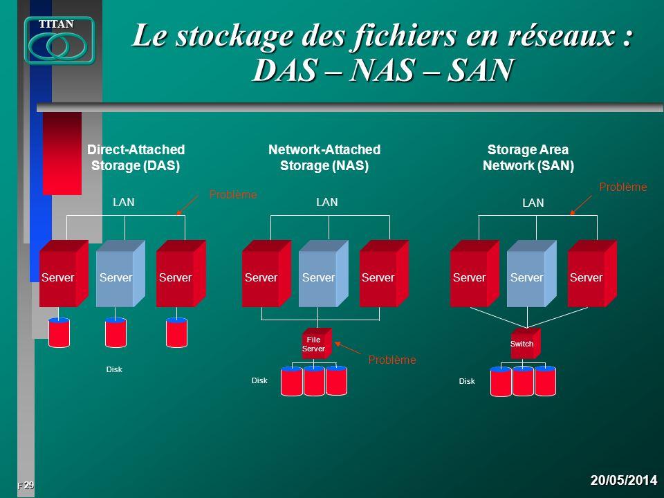 Le stockage des fichiers en réseaux : DAS – NAS – SAN