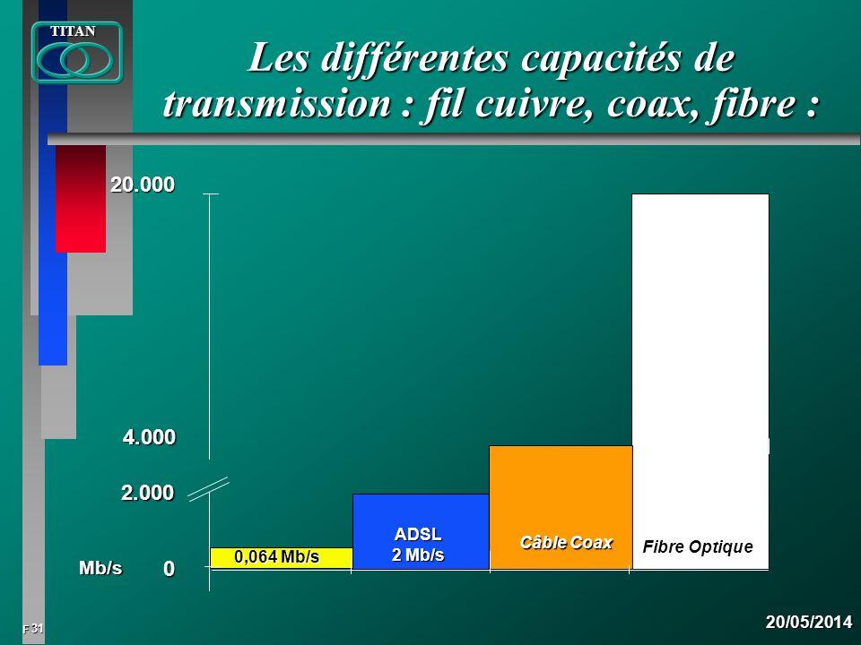 Les différentes capacités de transmission : fil cuivre, coax, fibre :