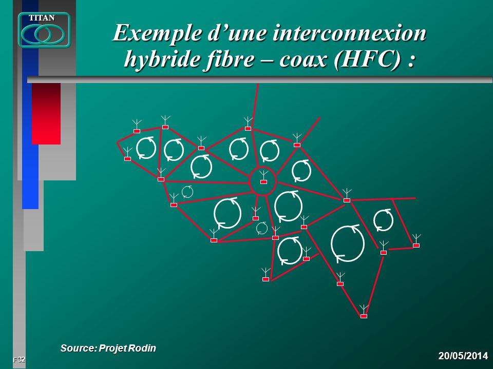 Exemple d'une interconnexion hybride fibre – coax (HFC) :