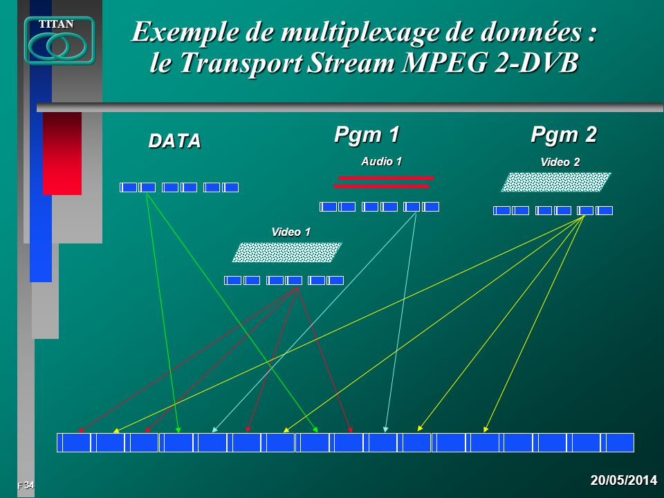 Exemple de multiplexage de données : le Transport Stream MPEG 2-DVB