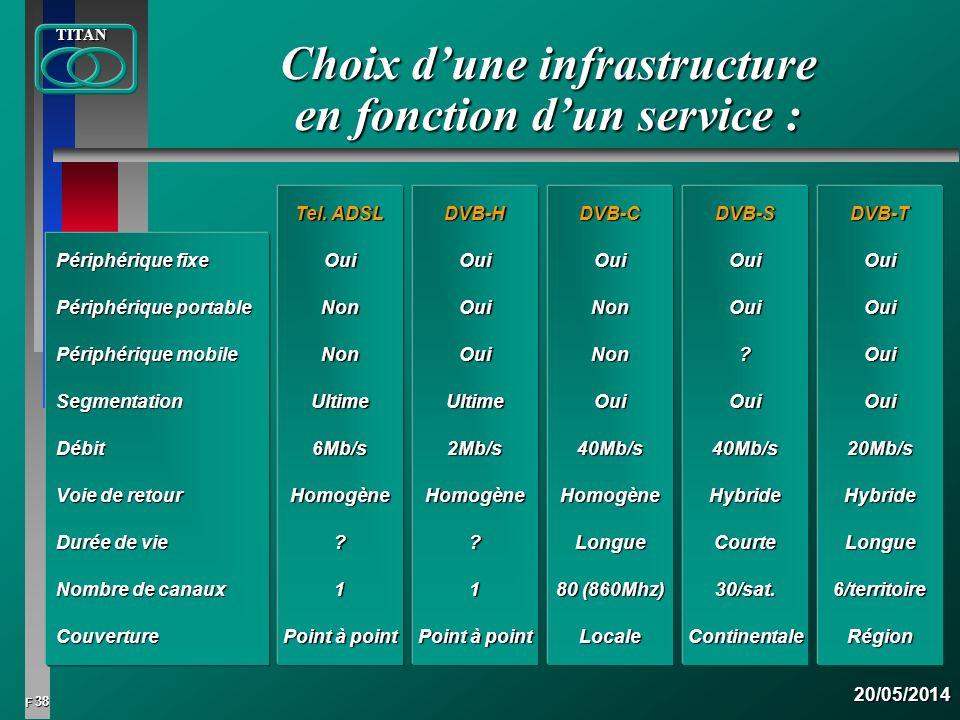 Choix d'une infrastructure en fonction d'un service :