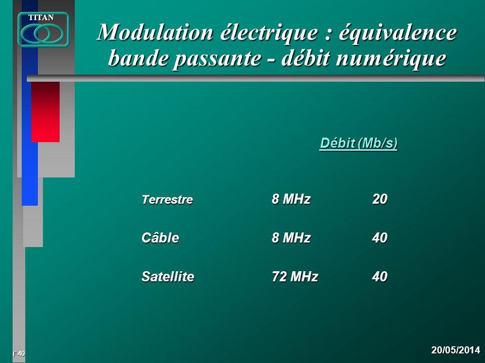 Modulation électrique : équivalence bande passante - débit numérique