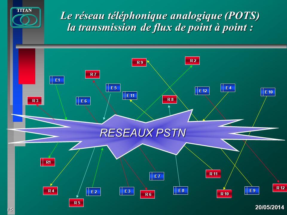 Le réseau téléphonique analogique (POTS) la transmission de flux de point à point :