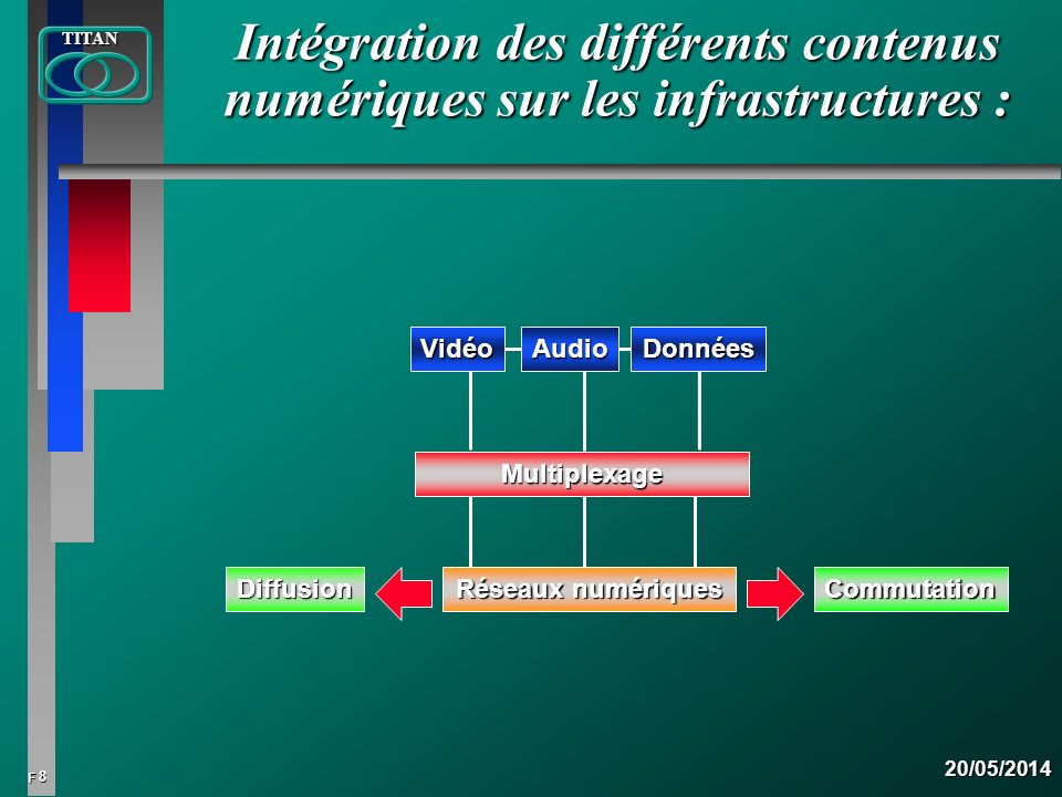 Intégration des différents contenus numériques sur les infrastructures :