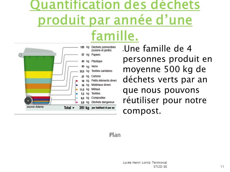 Quantification des déchets produit par année d'une famille.