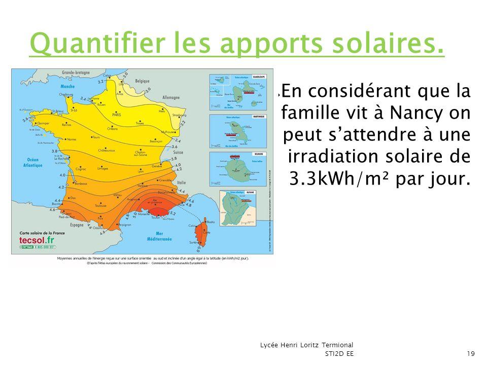 Quantifier les apports solaires.