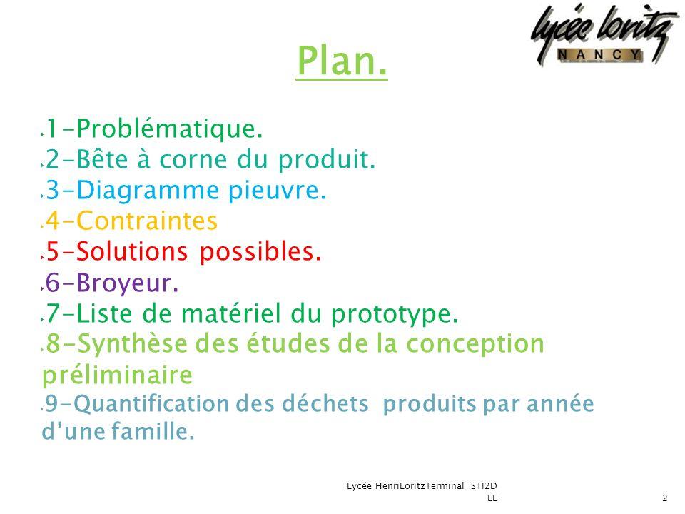 Plan. 1-Problématique. 2-Bête à corne du produit. 3-Diagramme pieuvre.