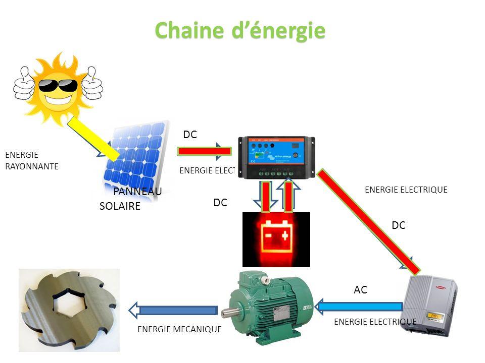 Chaine d'énergie DC PANNEAU SOLAIRE DC DC AC ENERGIE RAYONNANTE