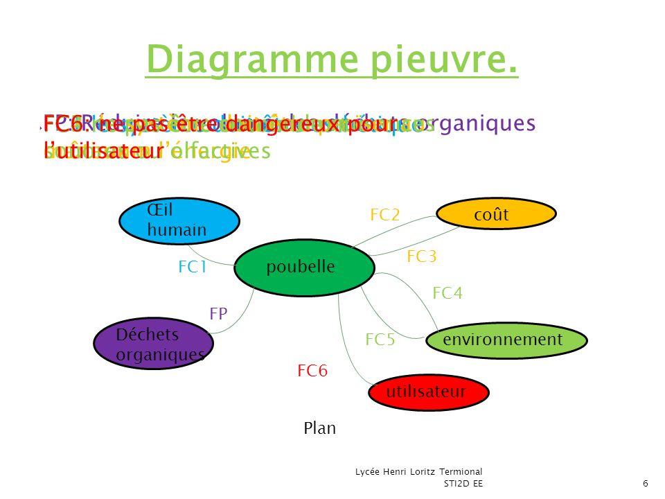 Diagramme pieuvre. FP: Réduire le volume des déchets organiques