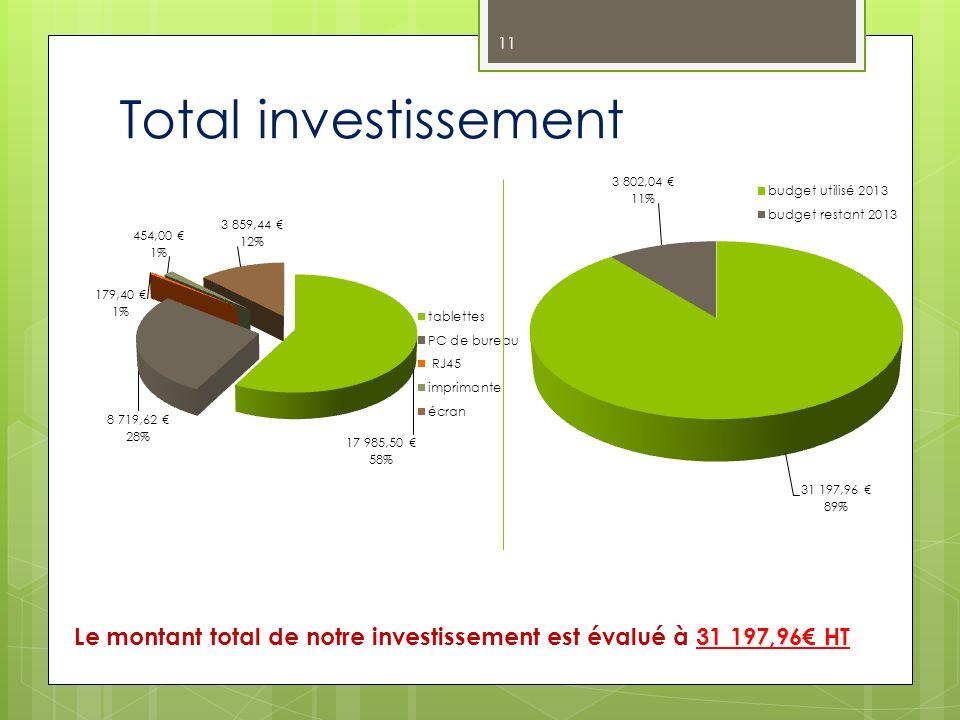 Total investissement Le montant total de notre investissement est évalué à 31 197,96€ HT