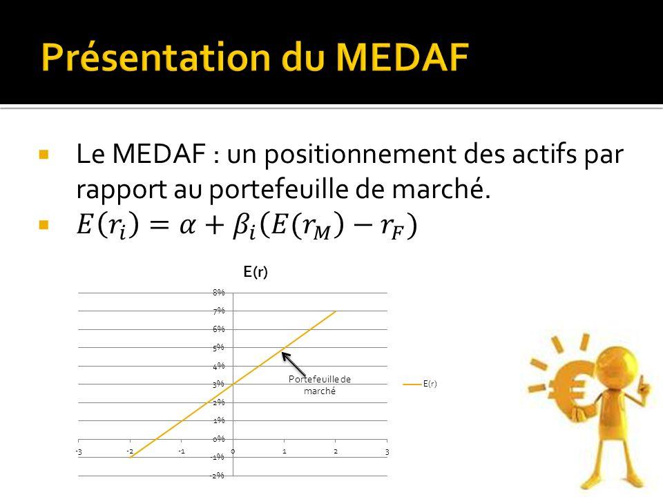 Présentation du MEDAF Le MEDAF : un positionnement des actifs par rapport au portefeuille de marché.
