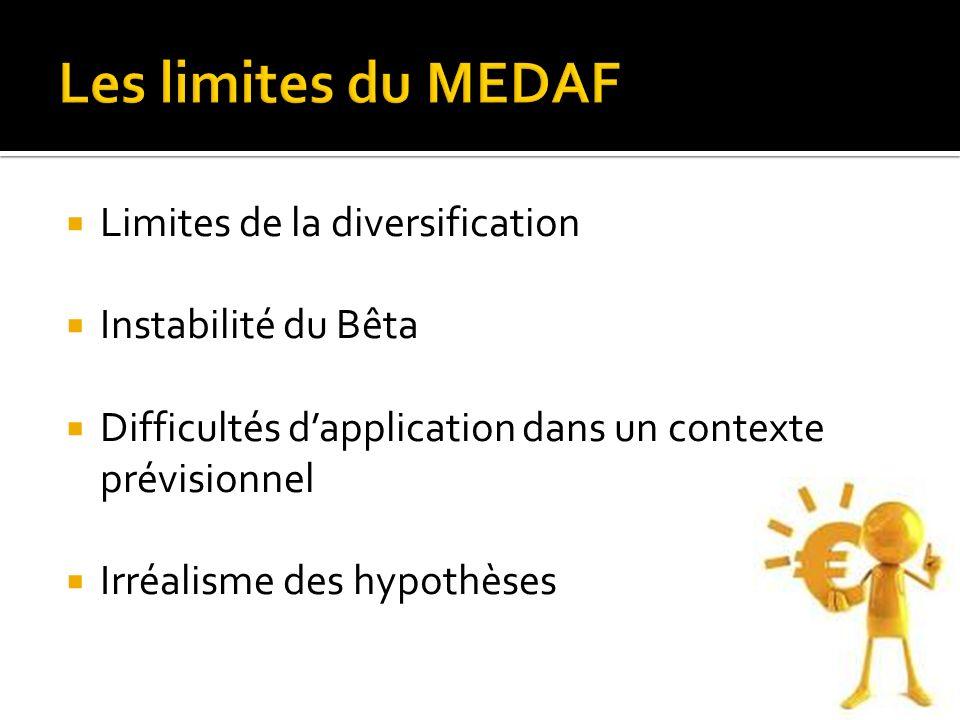 Les limites du MEDAF Limites de la diversification Instabilité du Bêta