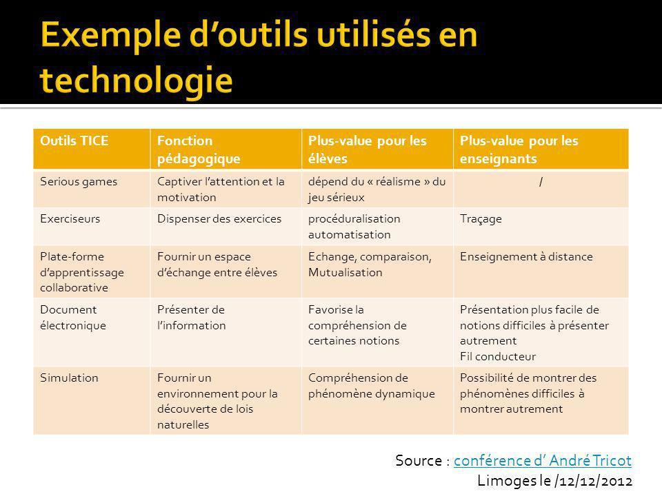 Exemple d'outils utilisés en technologie