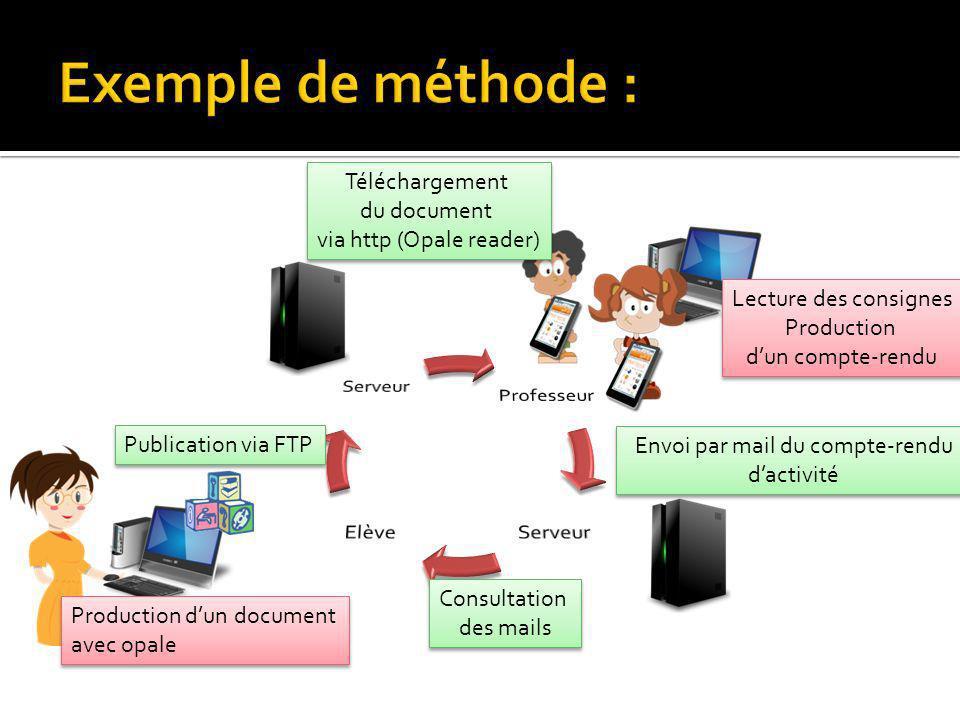Exemple de méthode : Téléchargement du document