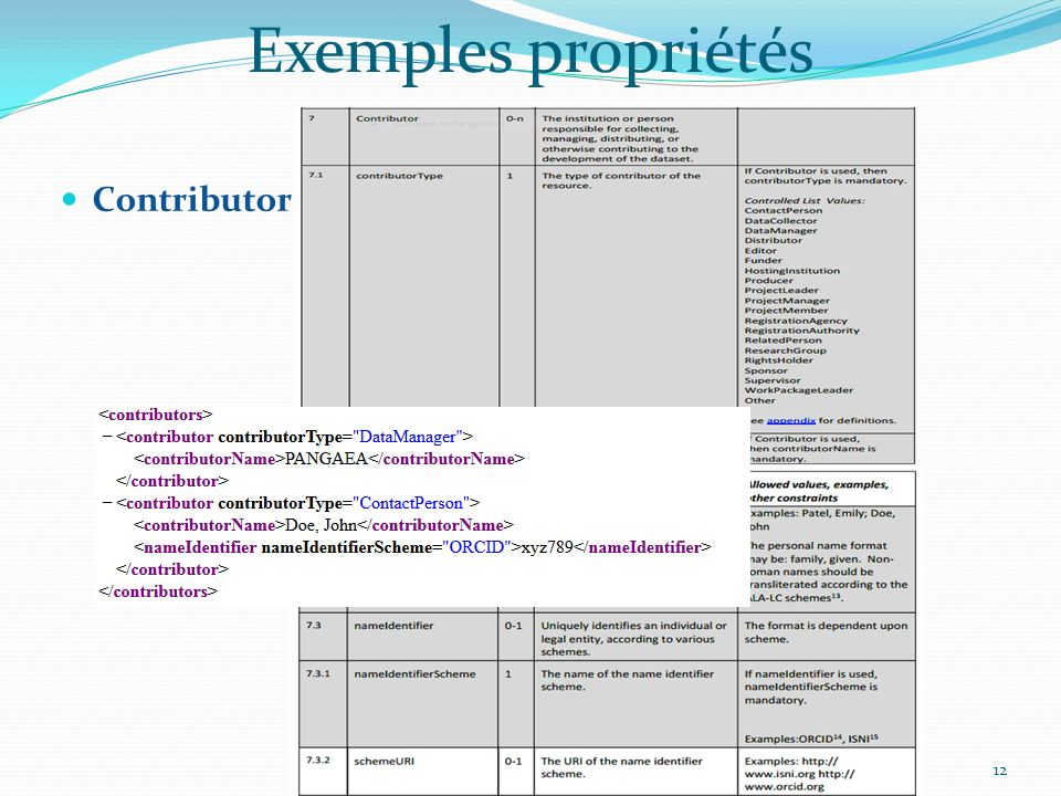 Exemples propriétés Contributor