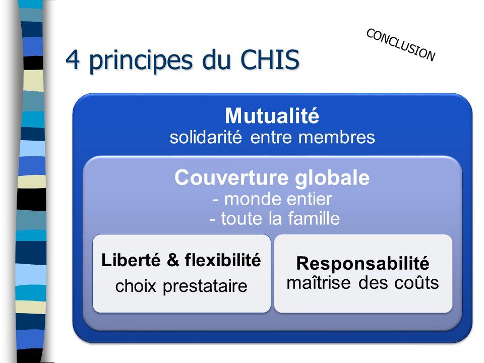 4 principes du CHIS Mutualité solidarité entre membres