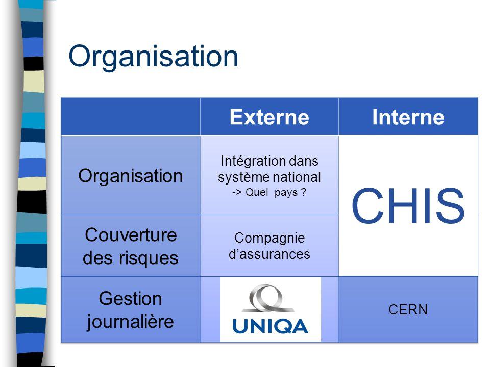 CHIS Organisation Externe Interne Organisation Couverture des risques