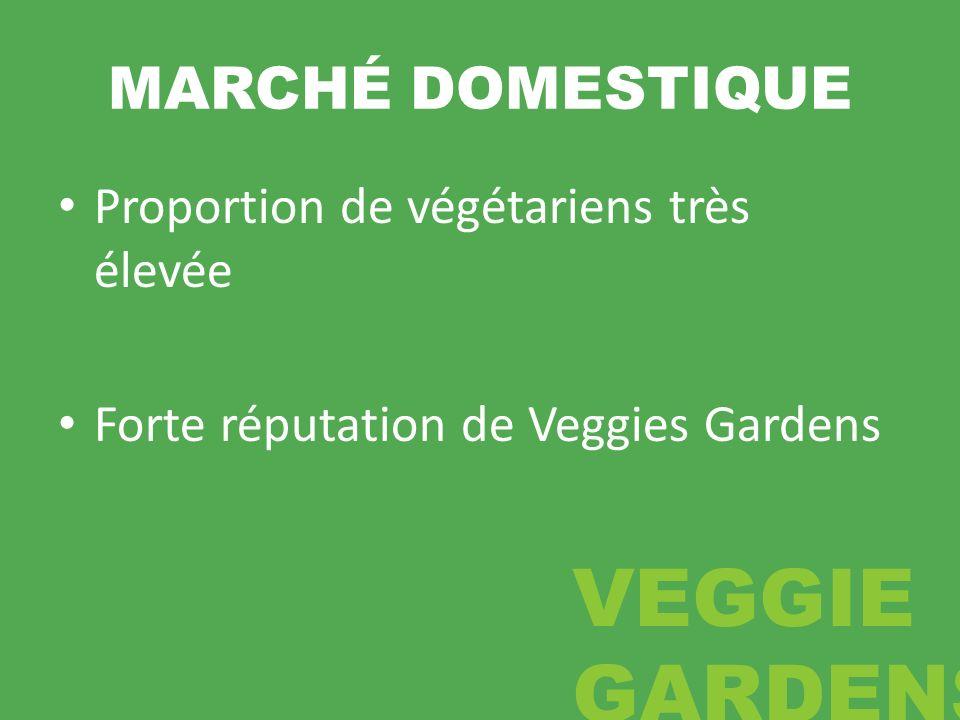 MARCHÉ DOMESTIQUE Proportion de végétariens très élevée