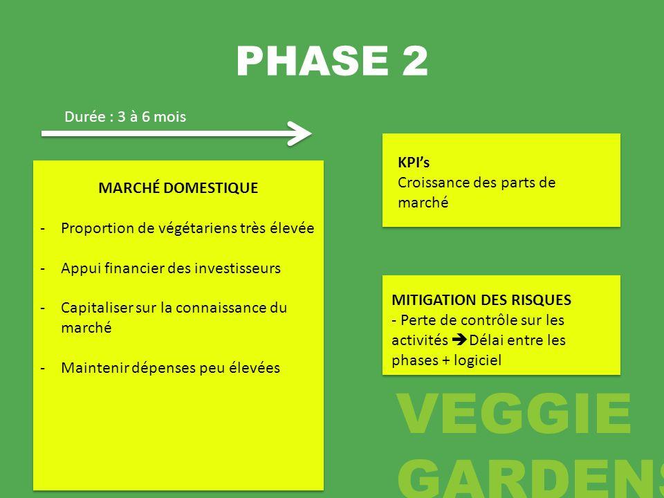 PHASE 2 Durée : 3 à 6 mois KPI's Croissance des parts de marché