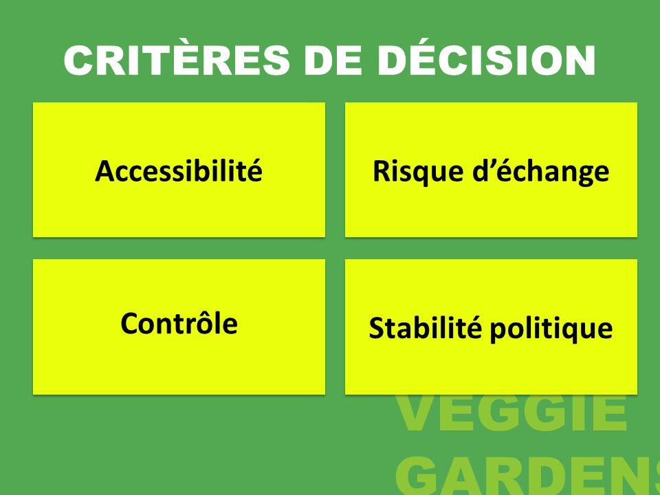 CRITÈRES DE DÉCISION Accessibilité Risque d'échange Contrôle