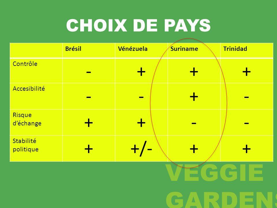 - + +/- CHOIX DE PAYS Brésil Vénézuela Suriname Trinidad Contrôle