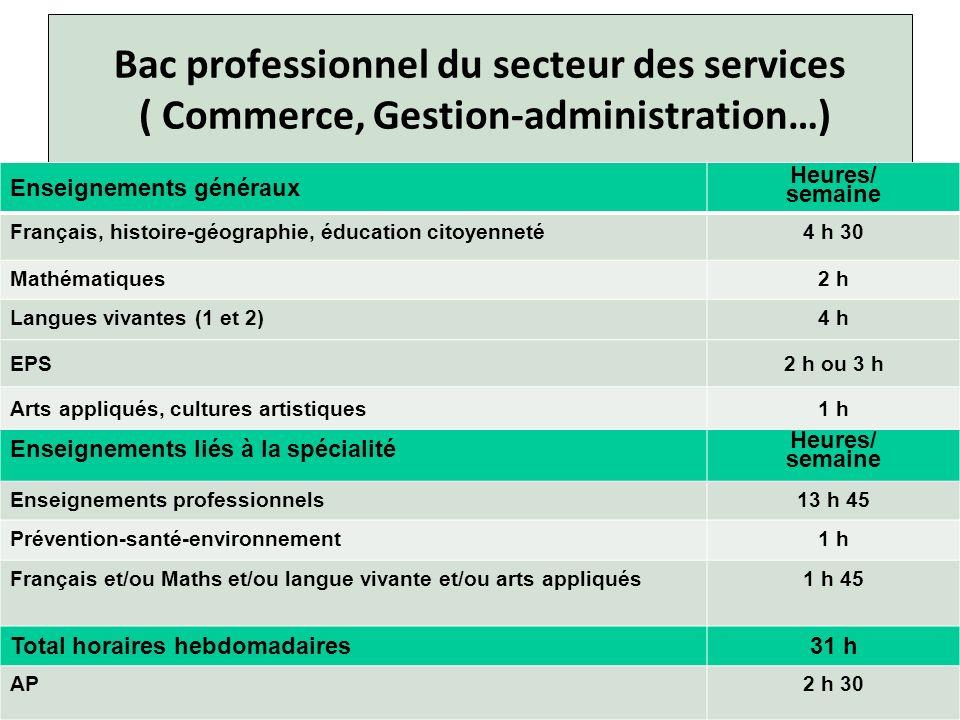 Bac professionnel du secteur des services ( Commerce, Gestion-administration…)