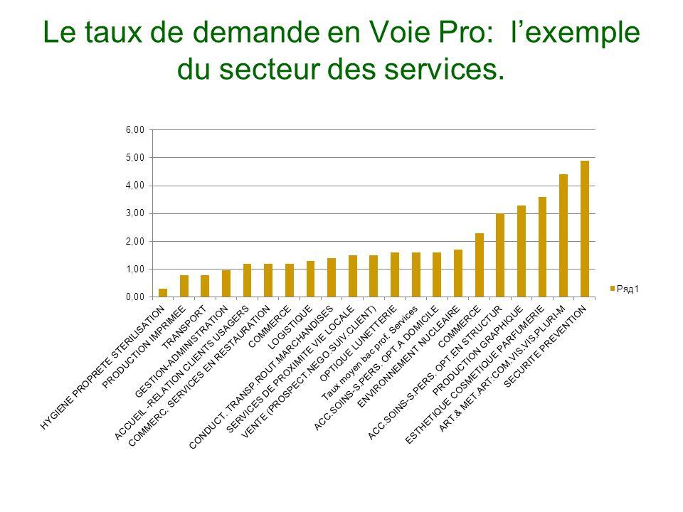 Le taux de demande en Voie Pro: l'exemple du secteur des services.