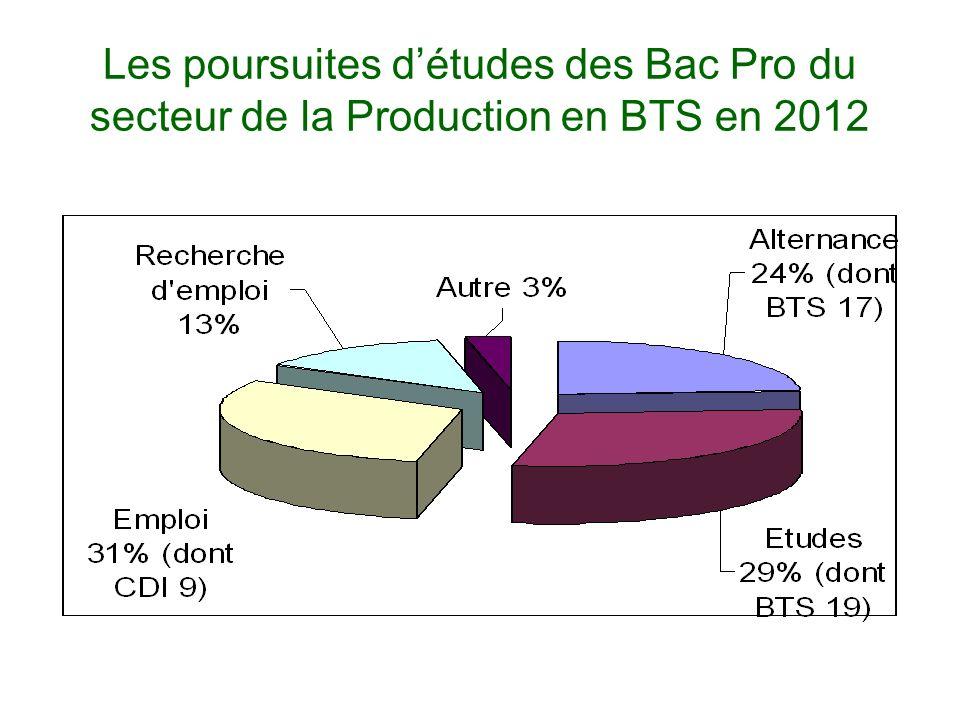 Les poursuites d'études des Bac Pro du secteur de la Production en BTS en 2012