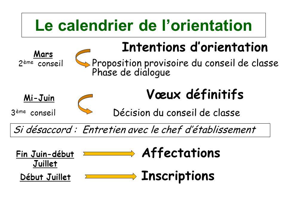 Le calendrier de l'orientation Fin Juin-début Juillet