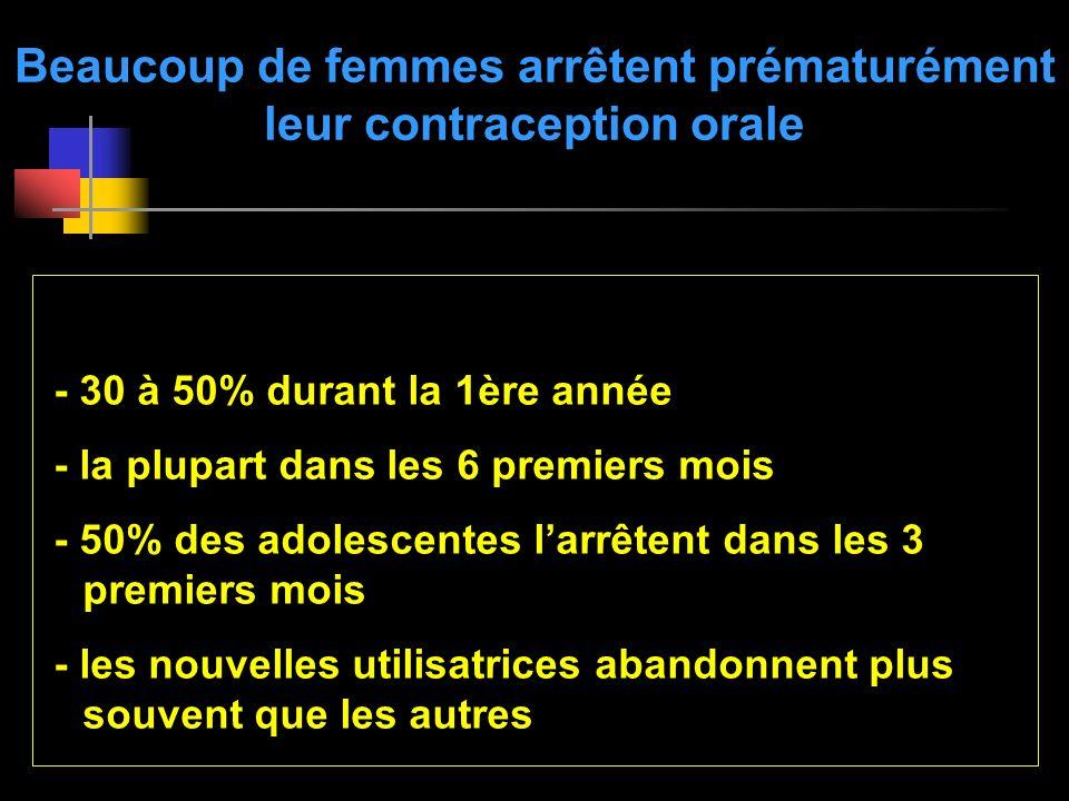 Beaucoup de femmes arrêtent prématurément leur contraception orale