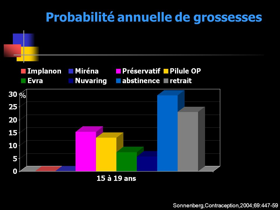Probabilité annuelle de grossesses
