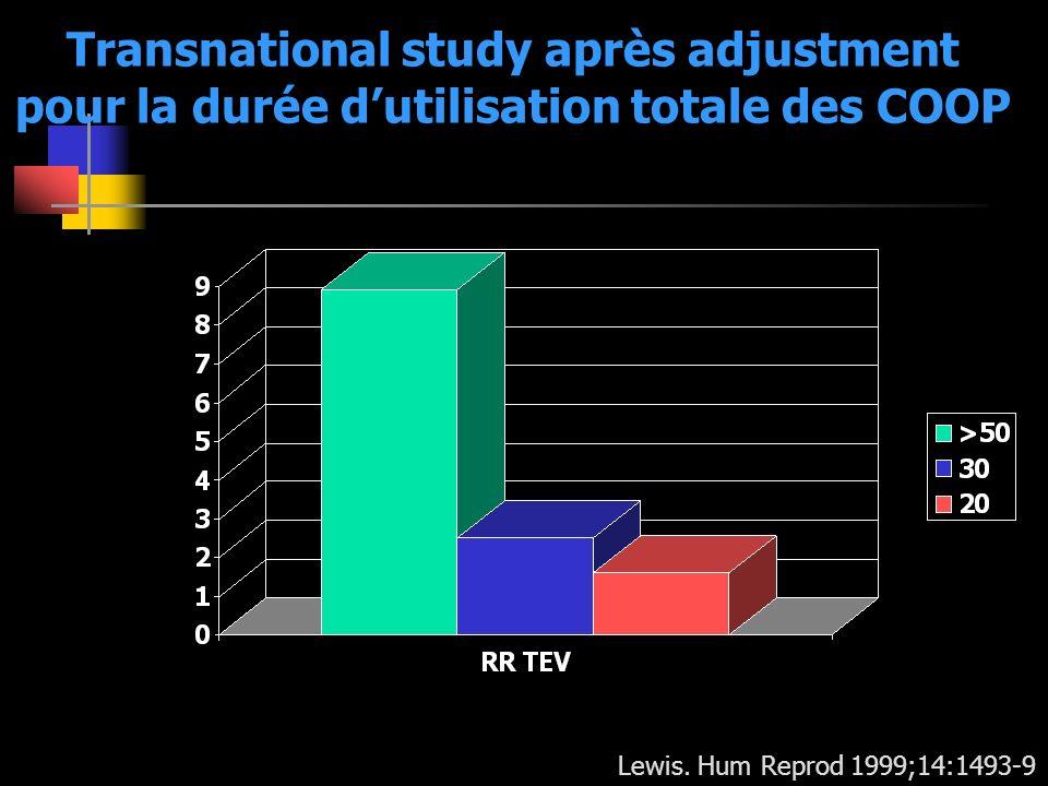 Transnational study après adjustment pour la durée d'utilisation totale des COOP