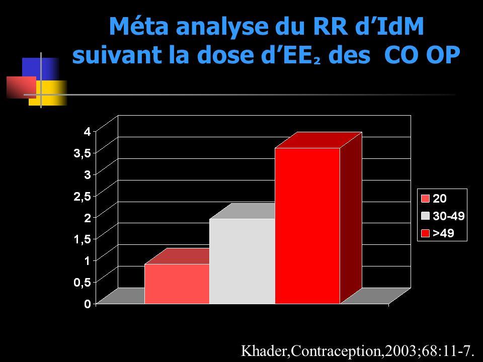 Méta analyse du RR d'IdM suivant la dose d'EE² des CO OP