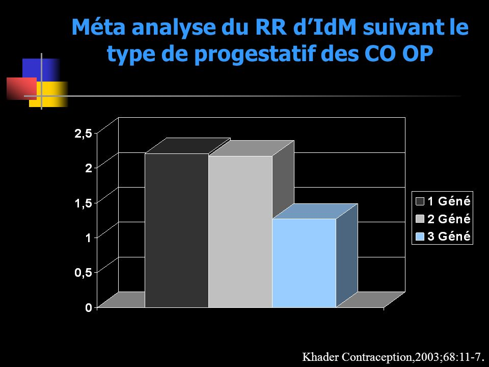 Méta analyse du RR d'IdM suivant le type de progestatif des CO OP