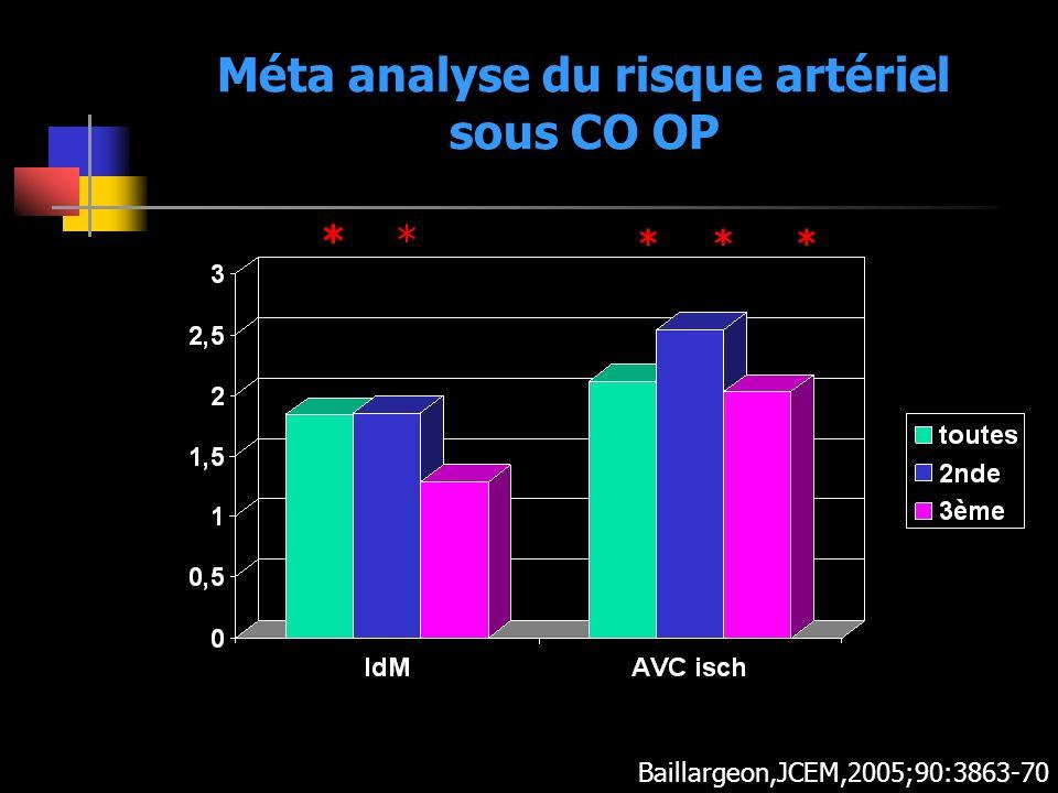 Méta analyse du risque artériel sous CO OP
