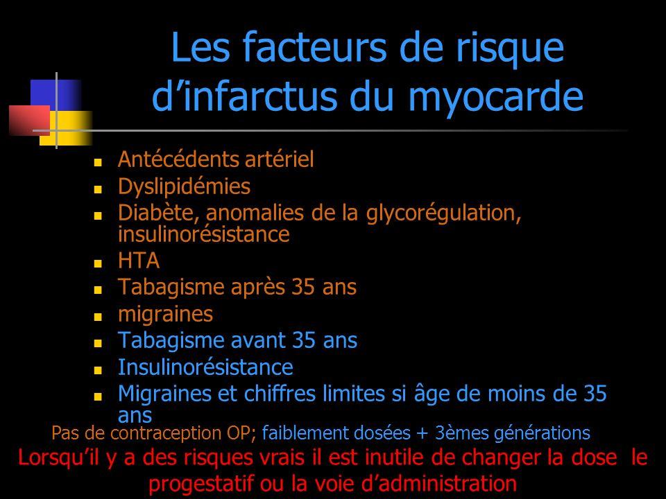 Les facteurs de risque d'infarctus du myocarde