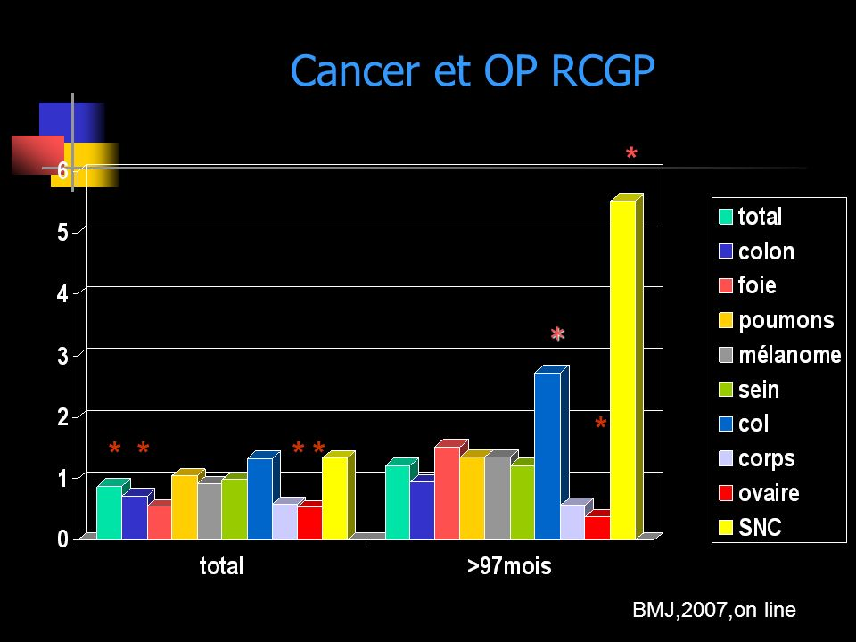 Cancer et OP RCGP * * * * * * * BMJ,2007,on line
