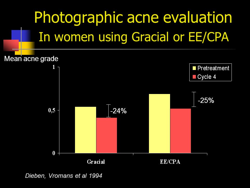 Photographic acne evaluation In women using Gracial or EE/CPA