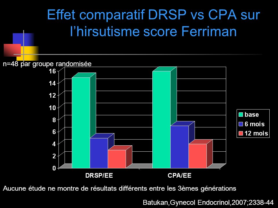 Effet comparatif DRSP vs CPA sur l'hirsutisme score Ferriman