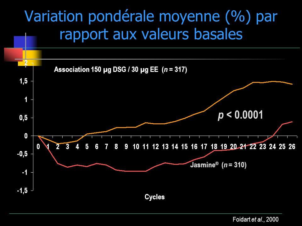 Variation pondérale moyenne (%) par rapport aux valeurs basales
