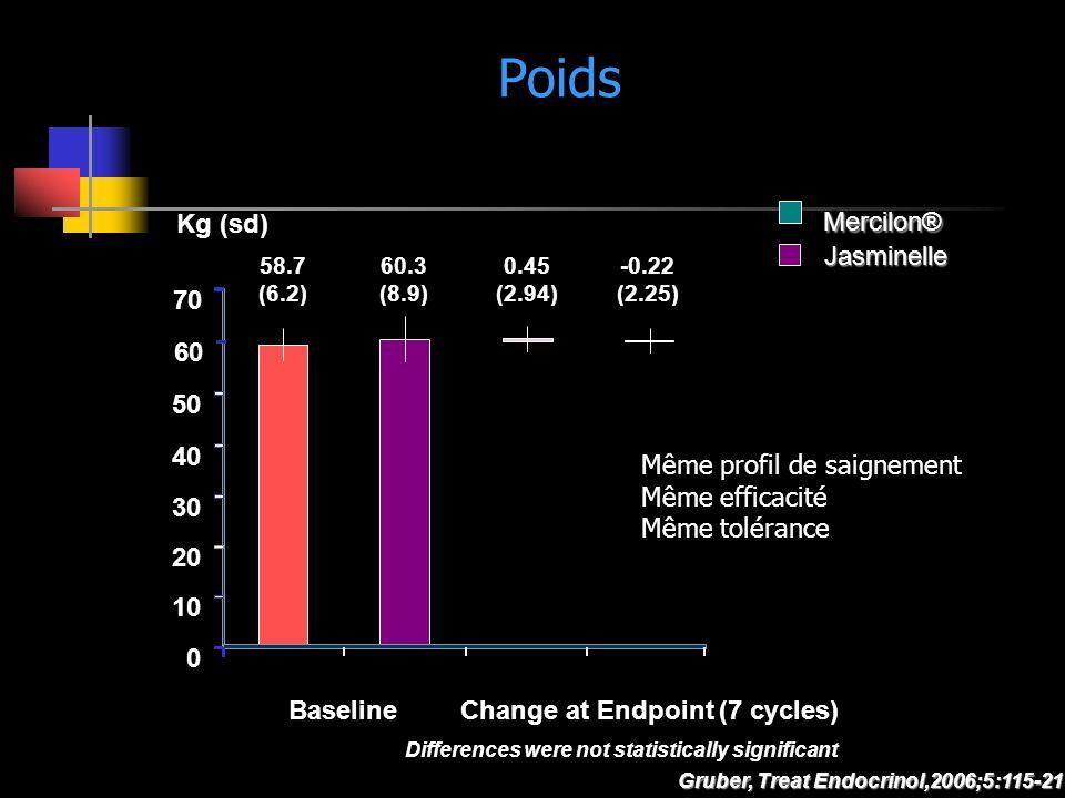 Poids Kg (sd) Mercilon® Jasminelle 70 60 50 40