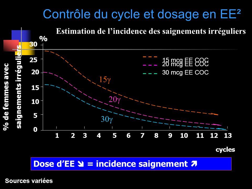 Contrôle du cycle et dosage en EE²