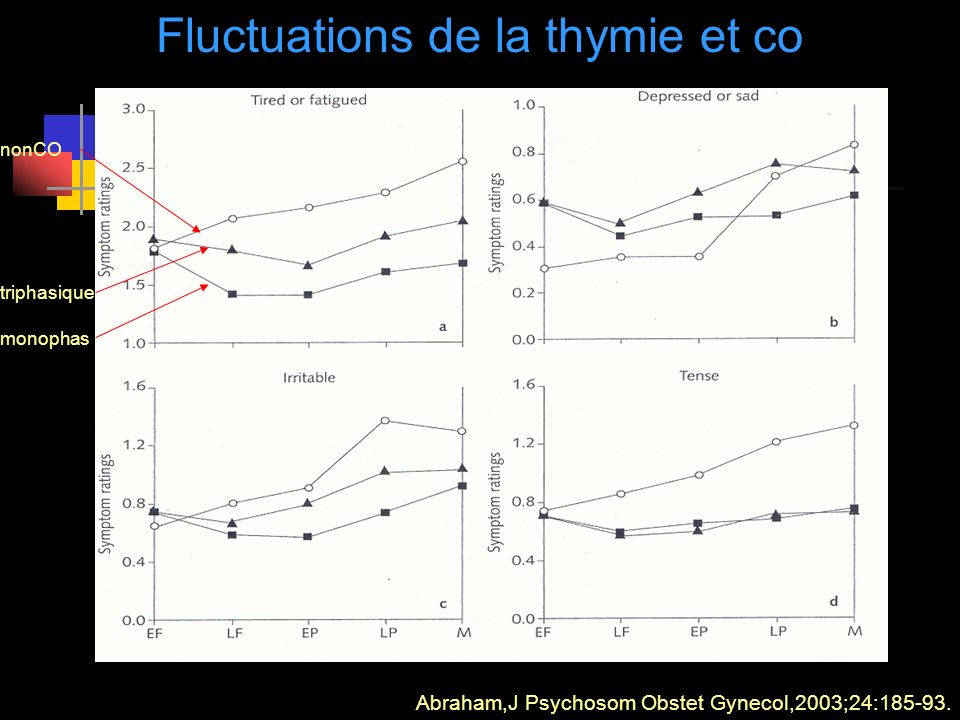 Fluctuations de la thymie et co