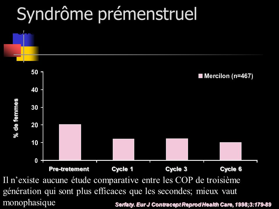 Syndrôme prémenstruel effets de Mercilon