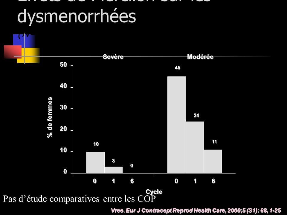 Effets de Mercilon sur les dysmenorrhées (N=69)