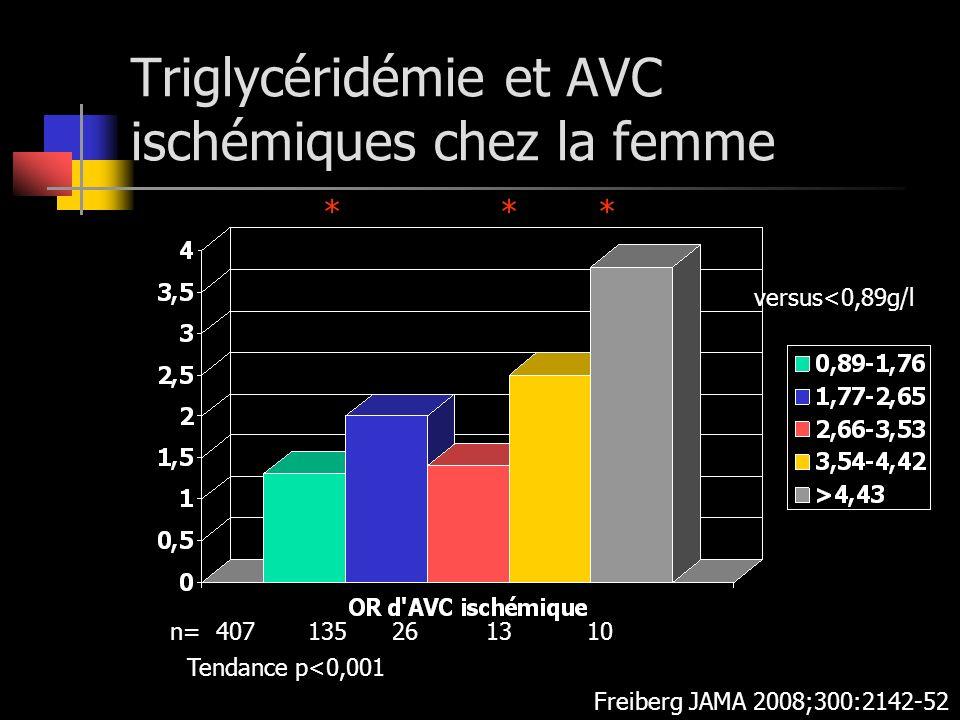 Triglycéridémie et AVC ischémiques chez la femme