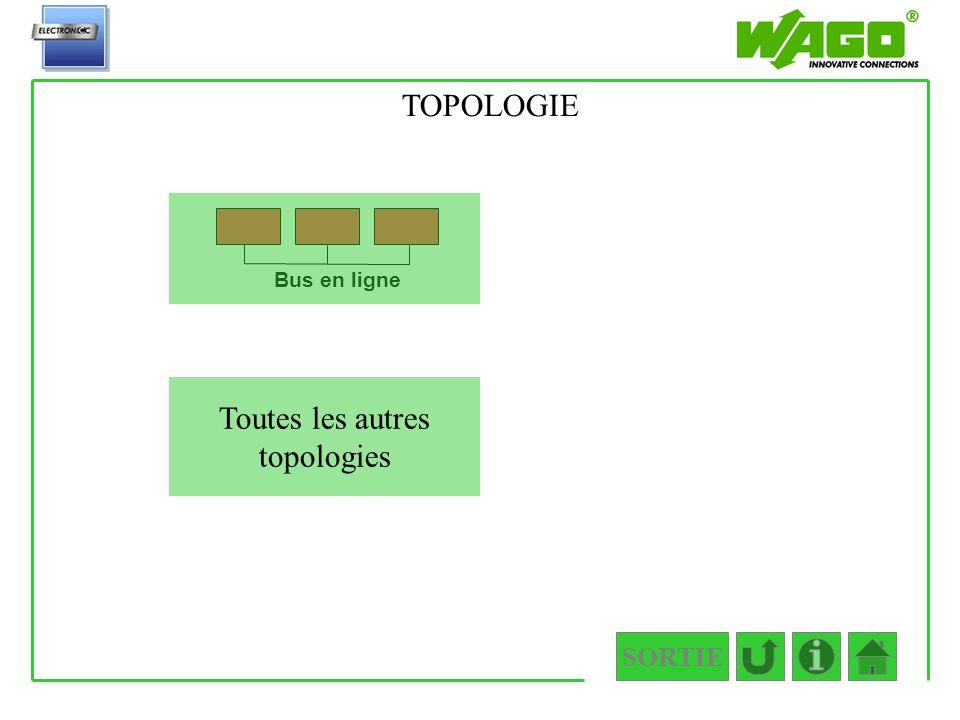 Toutes les autres topologies