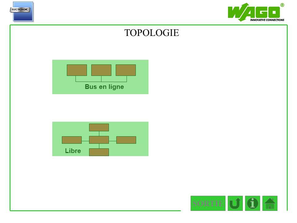 1.2.2.1.2 TOPOLOGIE Bus en ligne Libre SORTIE