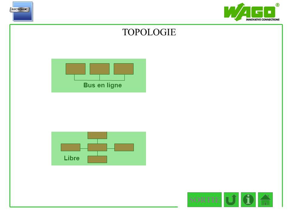 1.2.2.2.1 TOPOLOGIE Bus en ligne Libre SORTIE