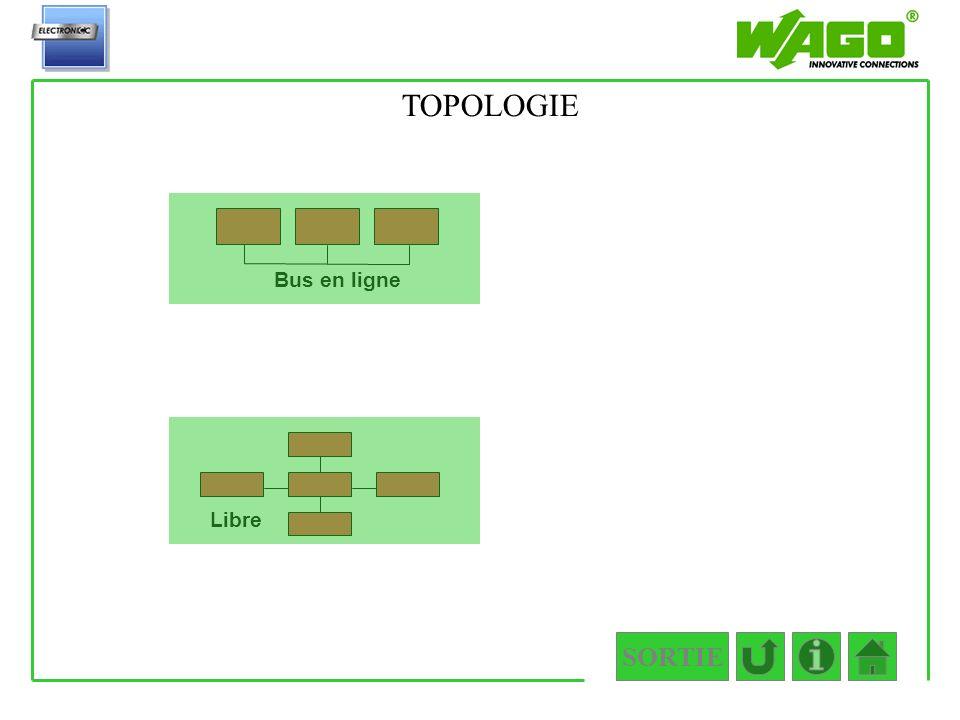 1.3.1 TOPOLOGIE Bus en ligne Libre SORTIE